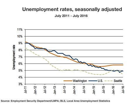 above average jobless rate in washington state refuses to