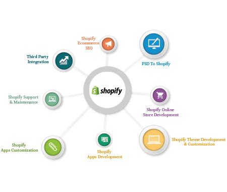 developing shopify themes locally convert psd to shopify website theme development
