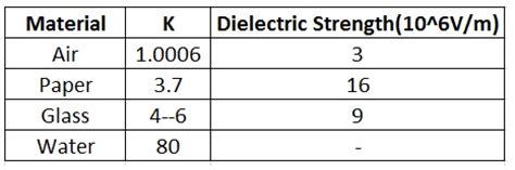 dielectric capacitor values how does a capacitor work