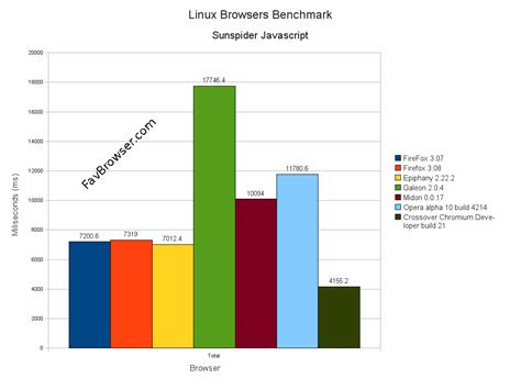 browser bench linux browsers javascript benchmark