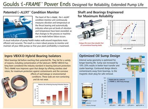Best Seller Box Power Lifier M 282 Box Ly M 282 lf 3196 i frame low flow ansi process pumps goulds pumps