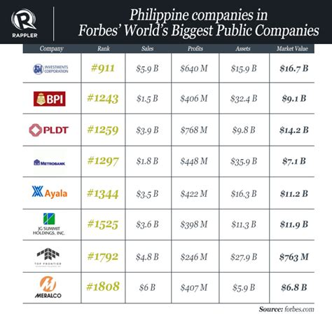Mba Top 6 Companies by 8 Ph Firms In Forbes World S Companies List