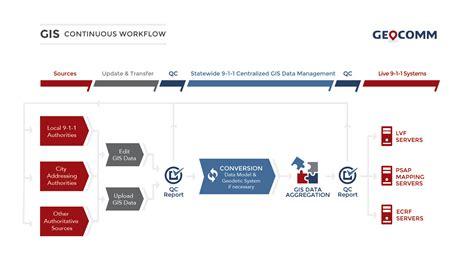 continuous workflow gis continuous maintenance geocomm