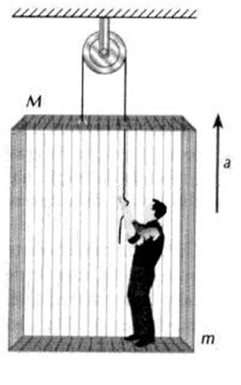 Mundo da Física: elevador