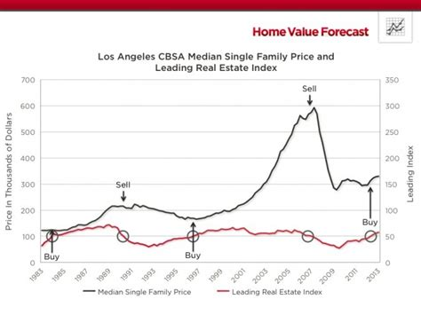 los angeles wholesale houses below market value l a
