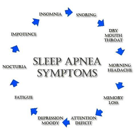 Sleep Apnea by Home Sleep Apnea Testing Services Cpap For Sleep Apnea