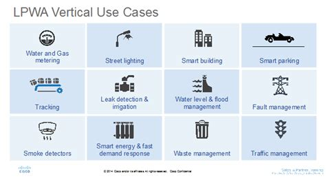 smart city use cases smart city studies and development notes books low power wide area lora emerging iot technology