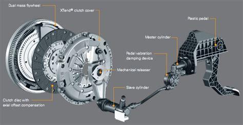 Kas Kopling Mobil Hyundai Ciri Kas Kopling Harus Diganti Gheovanchoff