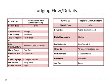 talent show criteria for judging hackers guidelines for angelhack manil 2014