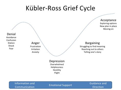 cycle of grief diagram kubler ross grief cycle