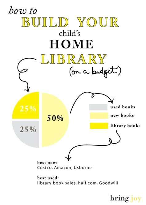how to build your child s home library on a budget