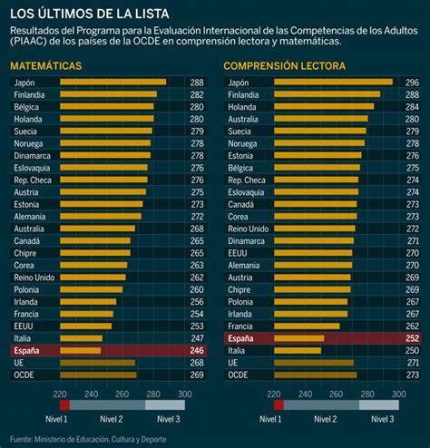 informe pisa 2014 matem 225 ticas solidarias octubre 2013