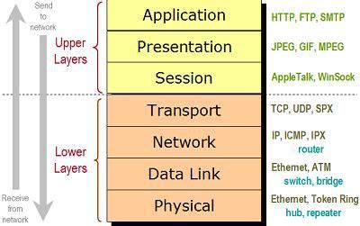 common questions and answers on the osi network model