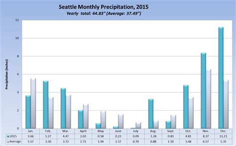 Seattle Records 2015 Rainfall Seattle Weather