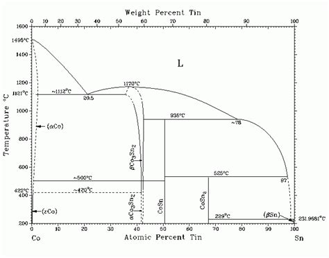 tin phase diagram диаграмма состояния системы co sn