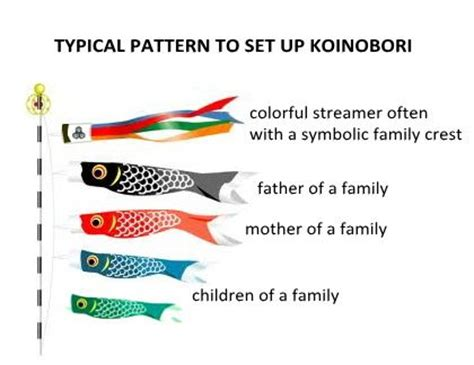 pattern days meaning google image result for http www koinobori japan jp