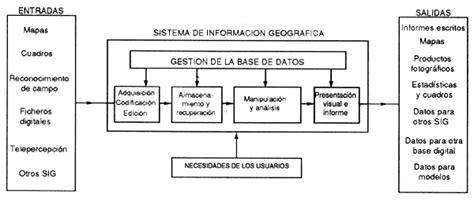 registrarse en la mision negro primero para adquisicion de vehiculos los sistemas de informaci 243 n geogr 225 fica y la telepercepci 243 n