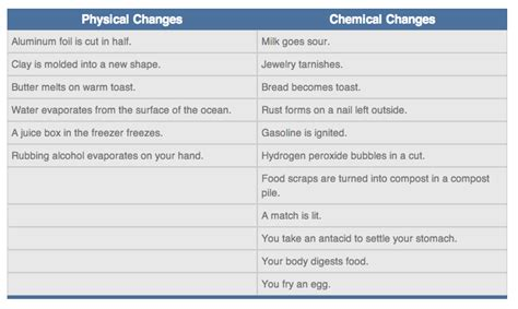 exle of physical change science what is the difference between the physical changes and the chemical changes