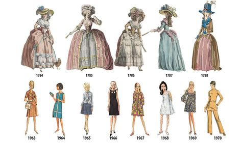 fashion a history from this illustrated timeline shows evolution of women s fashion freeyork