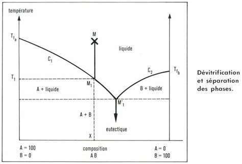 cours thermodynamique diagramme de phase d 233 partement de g 233 osciences 201 cole normale sup 233 rieure