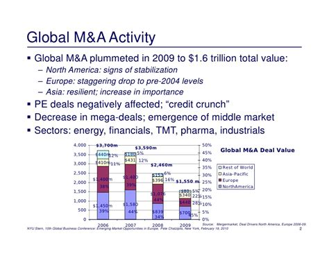Nyu Mba Values by Investment Opportunities In Emerging Europe