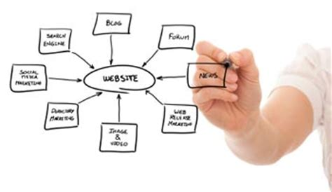 Search For People On Facebook By Phone Number by Creating A Website Structure That Works Visual People