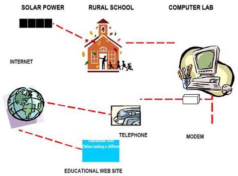 Senter U S A 30000 Watt infrastructure motek intl solar academy