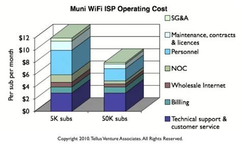 service provider home wifi service