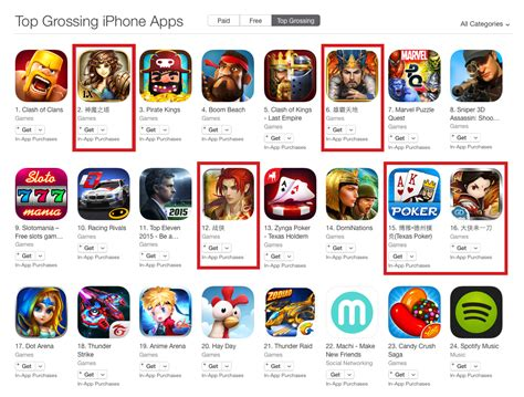 Play Store Top Grossing Four Insights Into The Malaysian Mobile Market