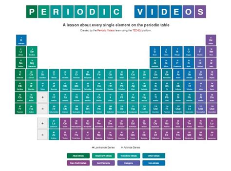 printable periodic table in spanish periodic table of elements resources startsateight