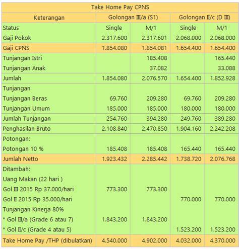 format rincian gaji pns gaji dan remunerasi cpns remunerasi pns