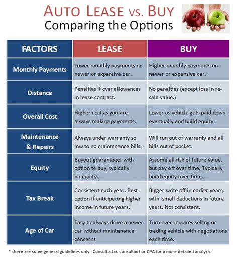 lease vs buy explained by leaseguide com
