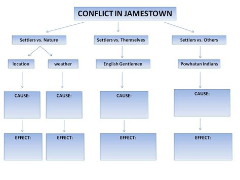 concept template concept map template images