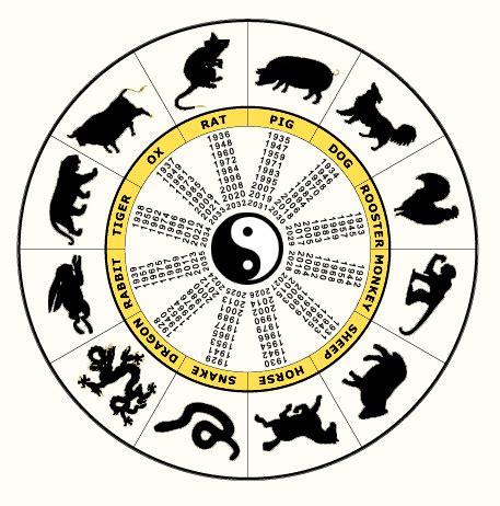 new year animals 1994 astre opal zodiac chinezesc astrologie zodii horoscop
