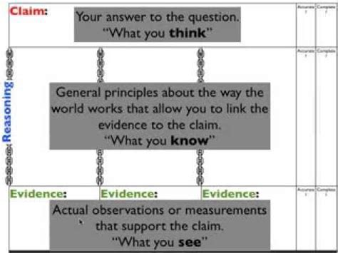 Scientist Claims He Was Misrepresented In The Great Global Warming Swindle by Best 25 Claim Evidence Reasoning Ideas On