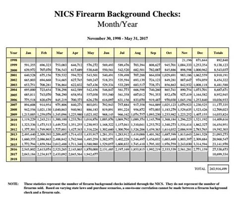 Ncis Background Check Abiding Citizens More Than 600 Million Firearms