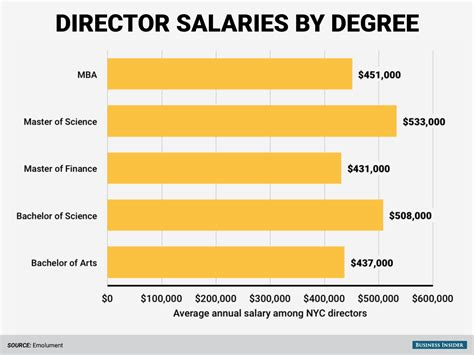 Mba In Finance Big Pharma Salary by The Highest Paid Degrees On Wall Business Insider