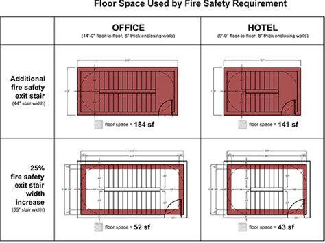 Fire Evacuation Floor Plan by Changes Proposed In Nyc Building Code To Aid High Rise