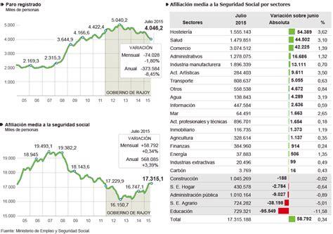 porcentaje de desempleo actual en argentina 2016 porcentaje de desempleo en argentina 2016
