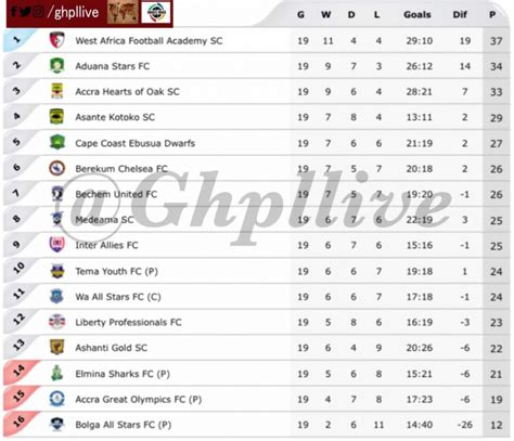 epl table week 19 gpl week 19 ashgold put inter allies down as hearts