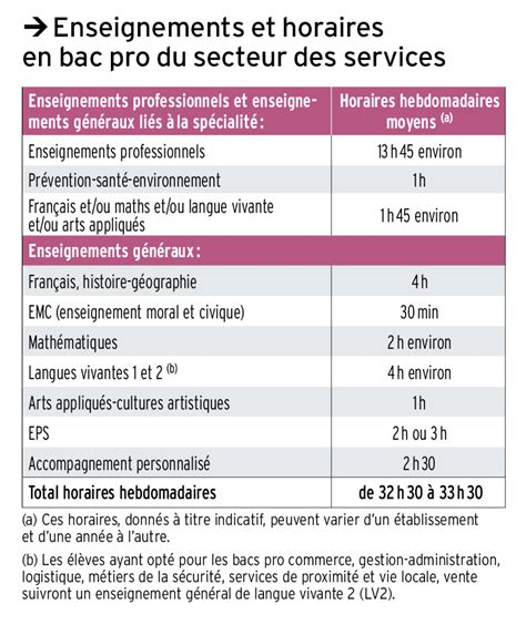 Grille Horaire Bac Pro Assp by Le Bac Professionnel Onisep
