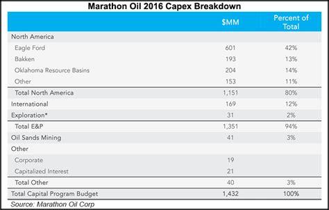 sle of balance sheet marathon slashes capex targets non asset sales to protect balance sheet 2016 02 19