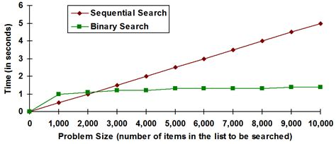 Binary Search Is Comparisons In The Worst Watson