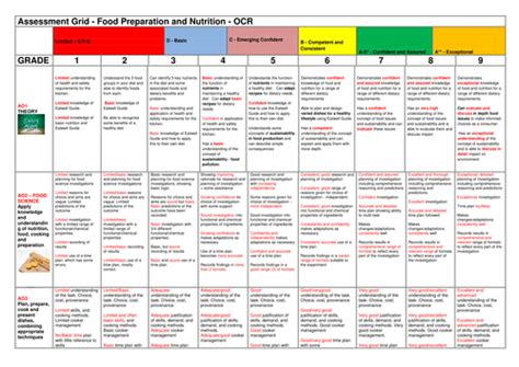 design technology assessment criteria ks3 gmilesy s shop teaching resources tes