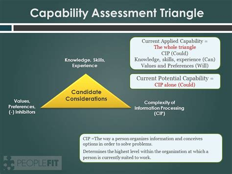 Capability Assessment Triangle Peoplefit Capability Assessment Template