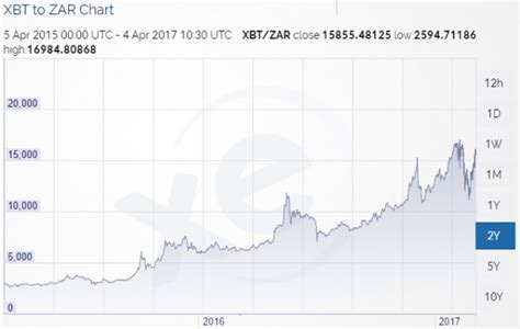 bitcoin zar graph how much you would have made today if you invested in