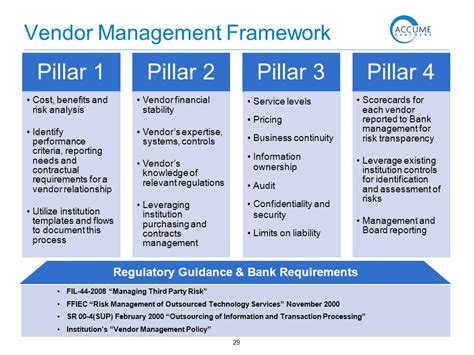 Vendor Management Frequent Regulatory Findings Ppt Download Third Risk Management Policy Template