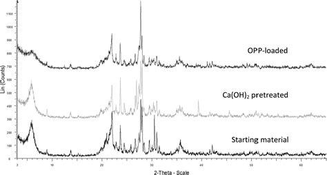 xrd pattern of bentonite sorption mechanism s of orthophosphate onto ca oh 2