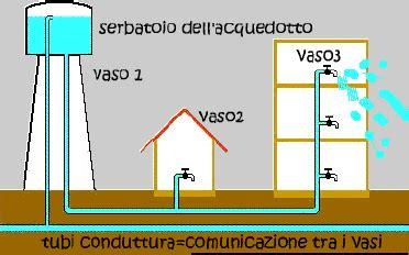 legge dei vasi comunicanti file schema vasi comunicanti tubature gif nonciclopedia
