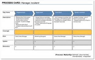 process map template powerpoint it strategy made easy a lightweight approach best